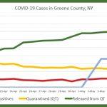 COVID-19 in Greene County, May 13, 2020