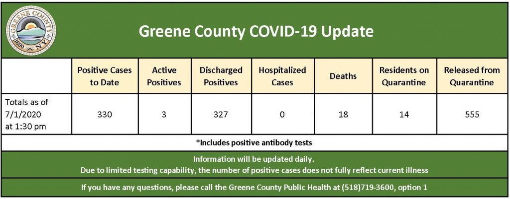 daily public health update