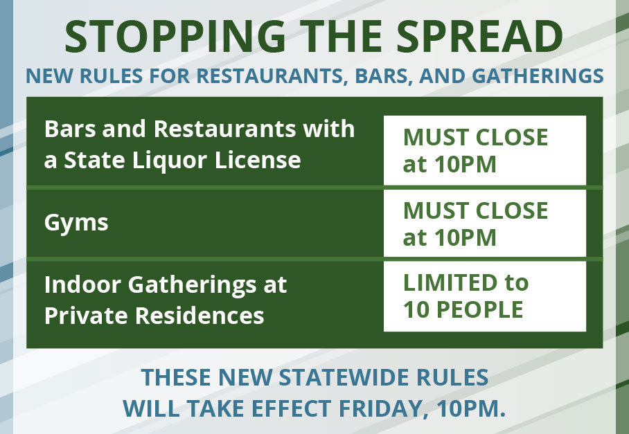 Bars, Restaurants and Gyms in NYS Must Close at 10:00 PM Amid COVID Uptick